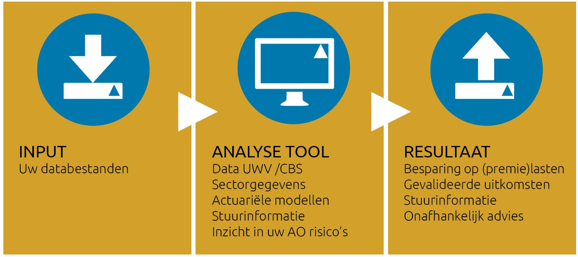 WGA ZW analyse tool van Triple A