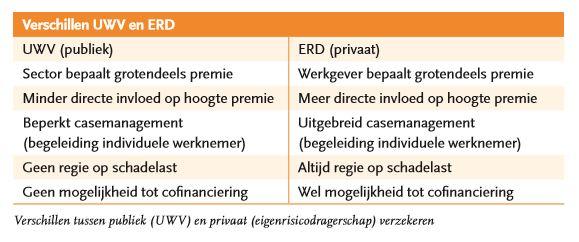 verschillen tussen UWV en ERD