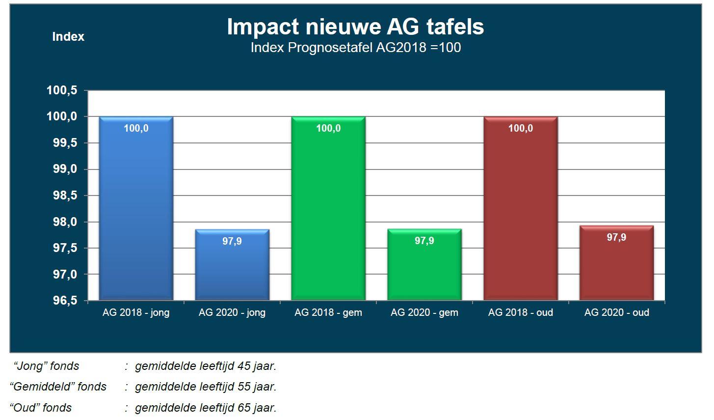 AG2020 nieuwe AG tafels, impact