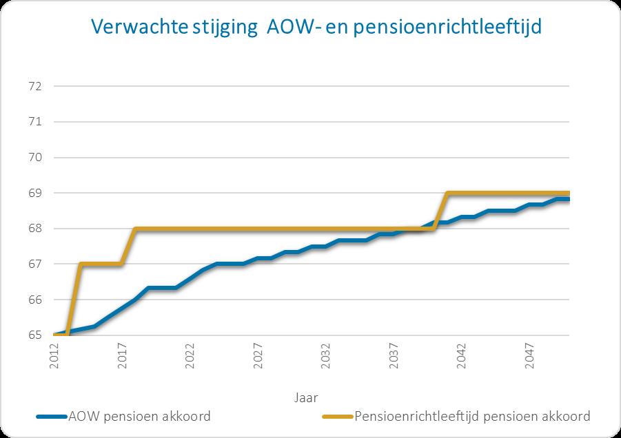 Ontwikkeling pensioenrichtleeftijd en AOW leeftijd