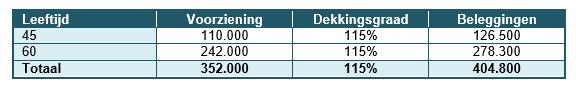 Tabel bij wijziging UFR systematiek pensioenakkoord