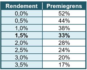 premiepercentage Pensioenakkoord