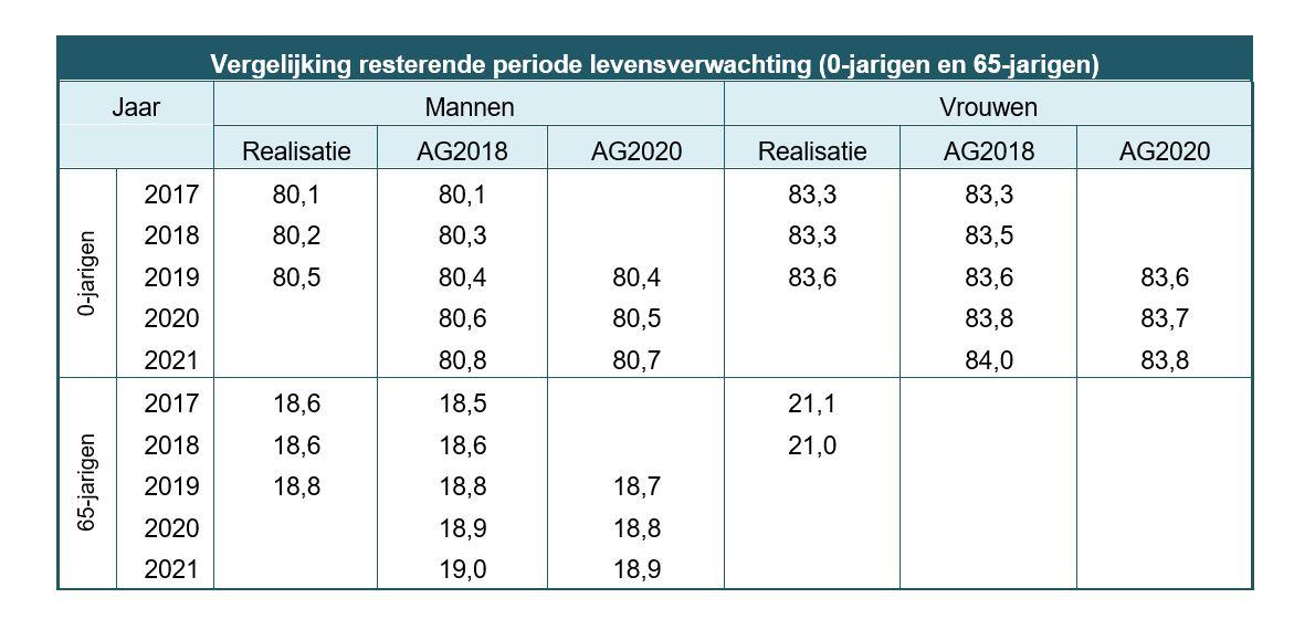 nieuwe prognosetafel AG2020 tabel levensverwachting