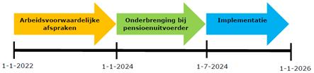 fasen in transitiekader pensioenakkoord