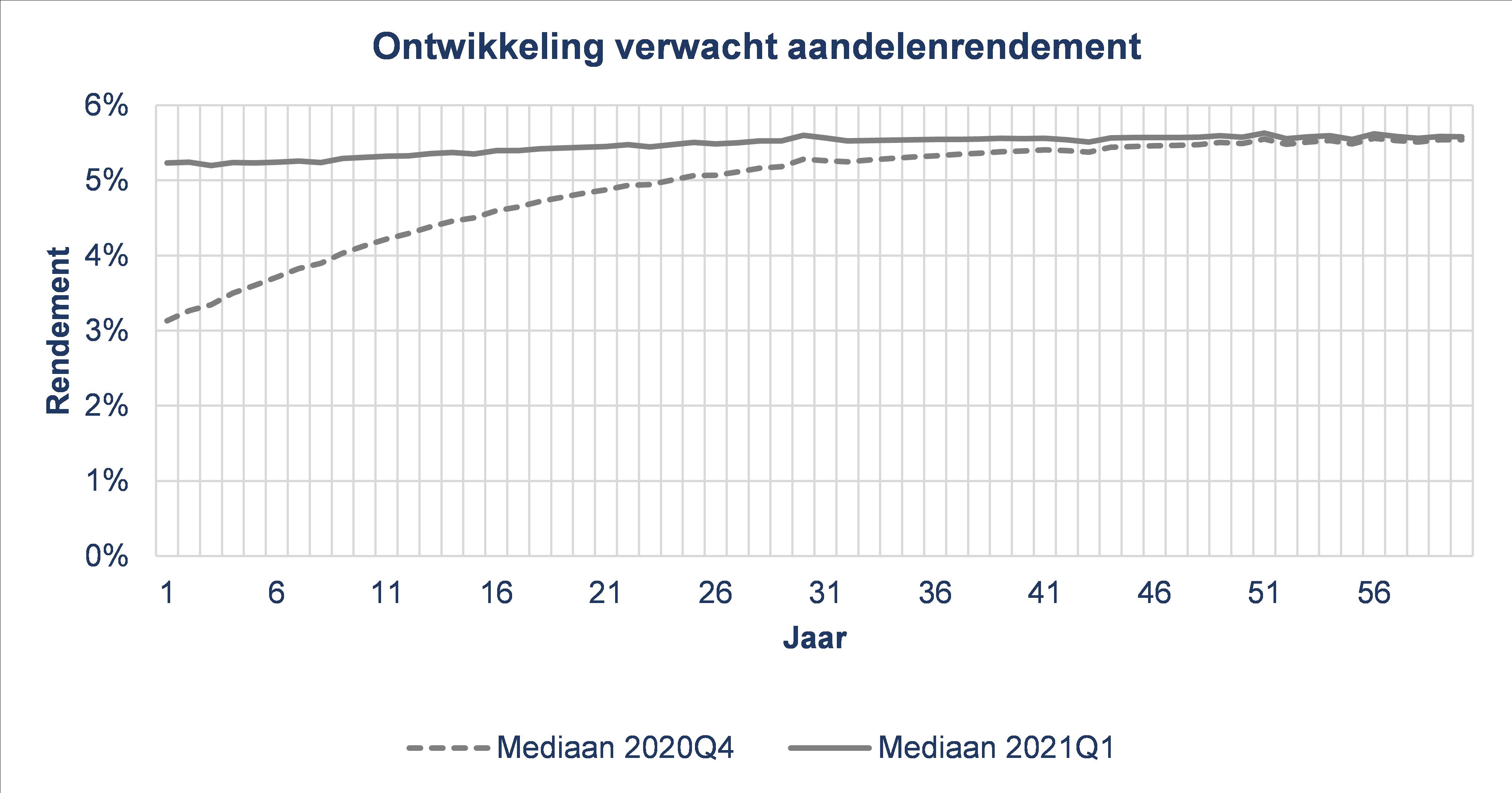 Wat zijn de effecten van nieuwe uitgangspunten uniforme scenarioset DNB op ontwikkeling verwacht aandelenrendement