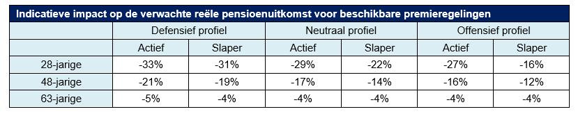 indicatieve impact op verwachte reele pensioenuitkomst beschikbare premieregelingen