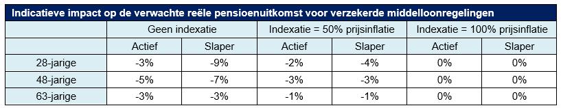 indicatieve impact op de verwachte reele pensioenuitkomst voor verzekerde middelloonregelingen