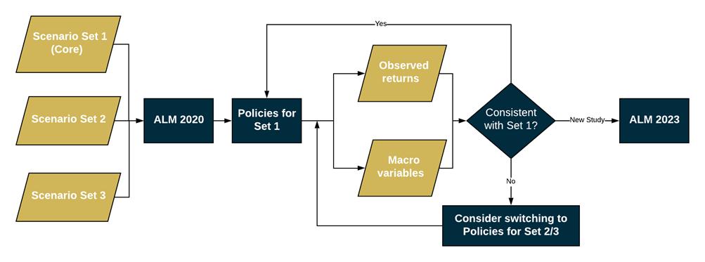 Forward looking scenario's _ het scenario gebaseerde ALM proces