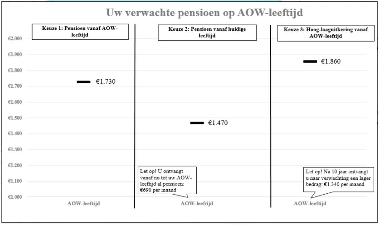 pensioen scenariobedragen berekenen met URM